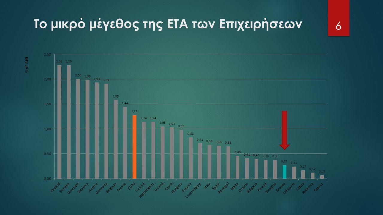 Το μικρό μέγεθος της ΕΤΑ των Επιχειρήσεων 6