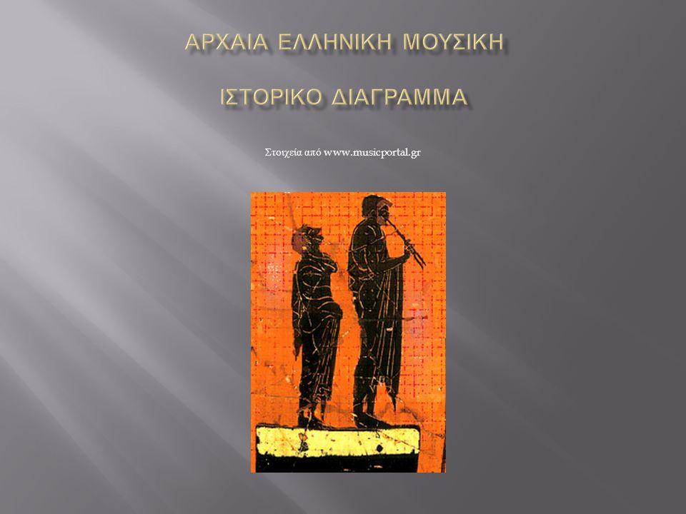 Στοιχεία από www.musicportal.gr