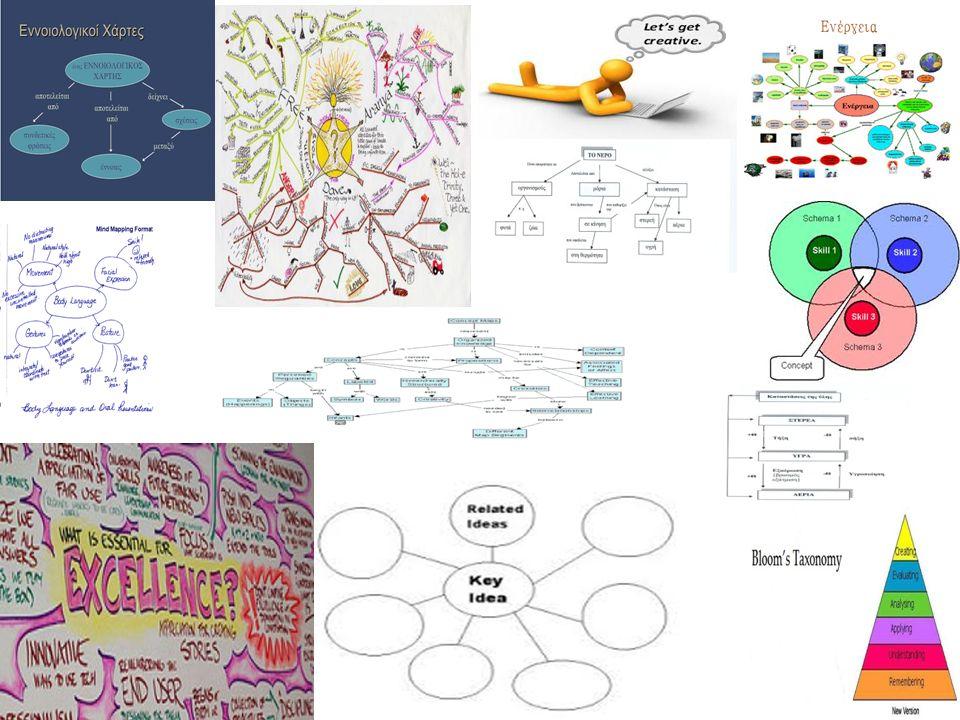 από τι αποτελείται ένας εννοιολογικός χάρτης; Περιέχει κόμβους και συνδέσμους Οι κόμβοι αναπαριστούν τις έννοιες.