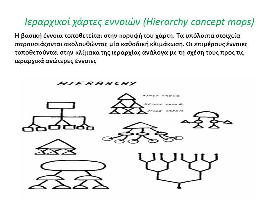 Ιεραρχικοί χάρτες εννοιών (Hierarchy concept maps) Η βασική έννοια τοποθετείται στην κορυφή του χάρτη.