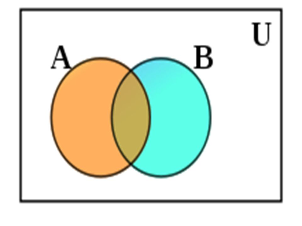 Η κεντρική έννοια τοποθετείται στο κέντρο και γύρω της απλώνονται οι υποέννοιες.