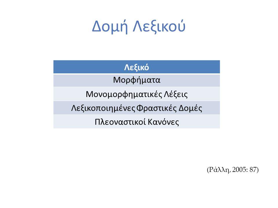 Δομή Λεξικού Λεξικό Μορφήματα Μονομορφηματικές Λέξεις Λεξικοποιημένες Φραστικές Δομές Πλεοναστικοί Κανόνες (Ράλλη, 2005: 87)