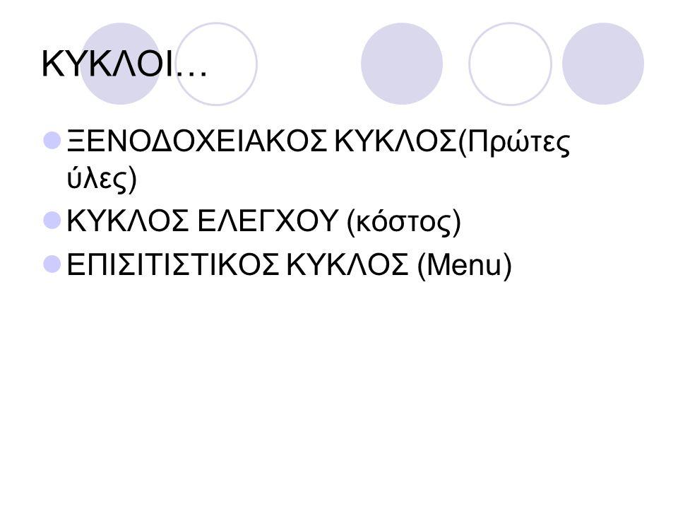 ΑΡΧΕΣ ΣΧΕΔΙΑΣΜΟΥ ΚΑΙ ΕΓΚΑΤΑΣΤΑΣΕΩΝ ΧΩΡΩΝ ΕΙΣΑΓΩΓΗ ΣΤΙΣ ΑΡΧΕΣ ΣΧΕΔΙΑΣΜΟΥ: α) Φυσική ροή Β) Δυναμικότητα Γ) Αποτελεσματική Χρήση Δ) Διακίνηση Υλικών 1) αποθήκευση 2) Συχνότητα 3) Χώρος 4) Χειρισμοί 5) Σύστημα 6) Συντονισμός