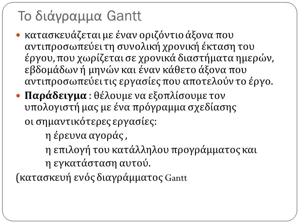 Χένρι Γκαντ (Henry Gantt 1917) Διάγραμμα Γκαντ : είναι ένα ραβδόγραμμα που παρουσιάζει τις δραστηριότητες του έργου και την αναμενόμενη εξέλιξή του