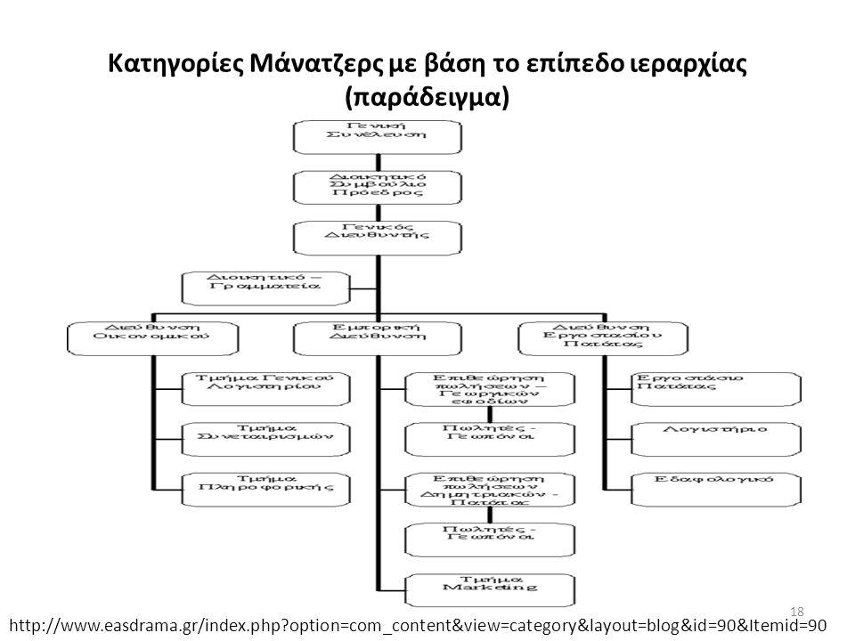Κατηγορίες Μάνατζερς με βάση το επίπεδο ιεραρχίας (παράδειγμα) http://www.easdrama.gr/index.php option=com_content&view=category&layout=blog&id=90&Itemid=90 18
