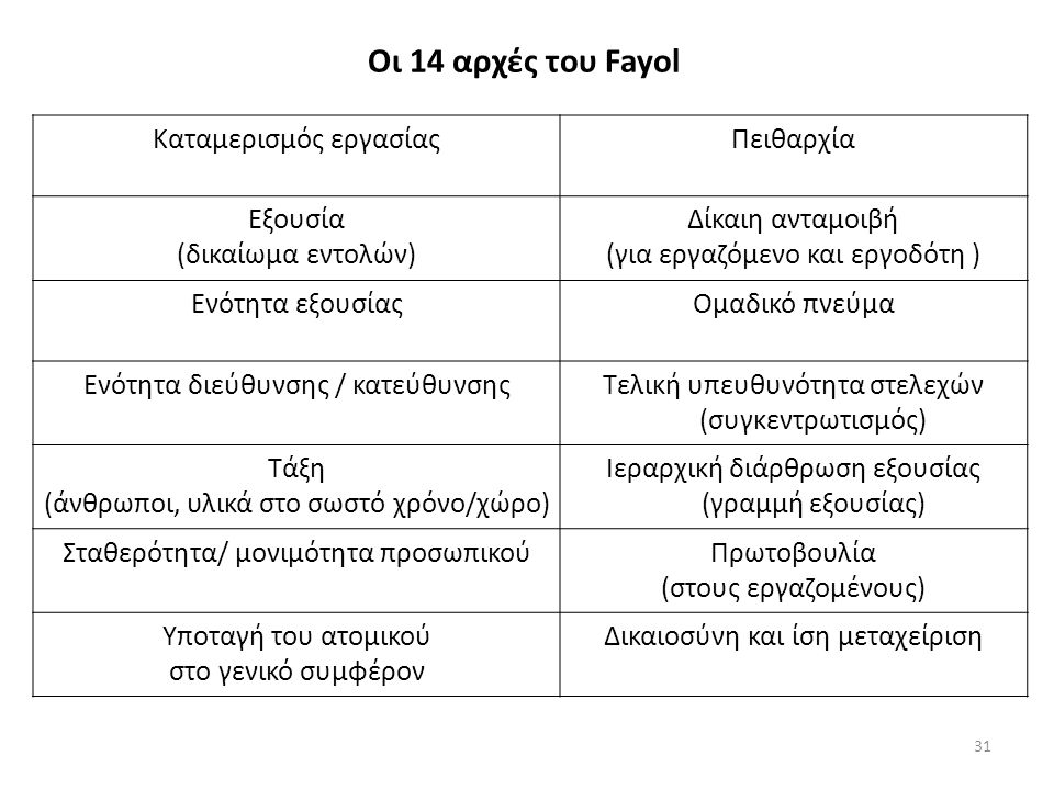 Οι 14 αρχές του Fayol Καταμερισμός εργασίαςΠειθαρχία Εξουσία (δικαίωμα εντολών) Δίκαιη ανταμοιβή (για εργαζόμενο και εργοδότη ) Ενότητα εξουσίαςΟμαδικό πνεύμα Ενότητα διεύθυνσης / κατεύθυνσηςΤελική υπευθυνότητα στελεχών (συγκεντρωτισμός) Τάξη (άνθρωποι, υλικά στο σωστό χρόνο/χώρο) Ιεραρχική διάρθρωση εξουσίας (γραμμή εξουσίας) Σταθερότητα/ μονιμότητα προσωπικούΠρωτοβουλία (στους εργαζομένους) Υποταγή του ατομικού στο γενικό συμφέρον Δικαιοσύνη και ίση μεταχείριση 31