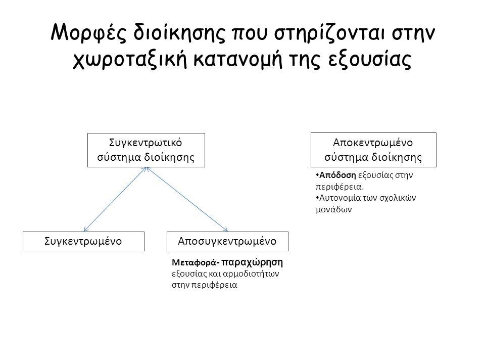 Μορφές διοίκησης που στηρίζονται στην χωροταξική κατανομή της εξουσίας Συγκεντρωτικό σύστημα διοίκησης ΣυγκεντρωμένοΑποσυγκεντρωμένο Αποκεντρωμένο σύσ