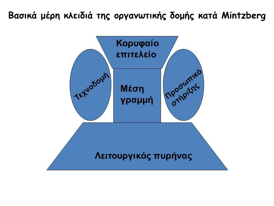 Βασικά μέρη κλειδιά της οργανωτικής δομής κατά Mintzberg Κορυφαίο επιτελείο Μέση γραμμή Λειτουργικός πυρήνας Τεχνοδομή Προσωπικό στήριξης