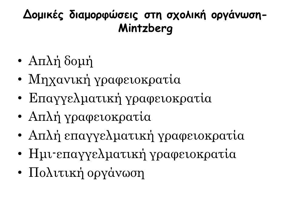 Δομικές διαμορφώσεις στη σχολική οργάνωση- Mintzberg Απλή δομή Μηχανική γραφειοκρατία Επαγγελματική γραφειοκρατία Απλή γραφειοκρατία Απλή επαγγελματική γραφειοκρατία Ημι-επαγγελματική γραφειοκρατία Πολιτική οργάνωση