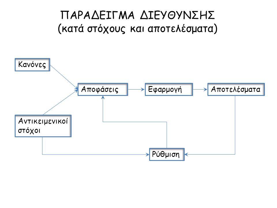 ΠΑΡΑΔΕΙΓΜΑ ΔΙΕΥΘΥΝΣΗΣ (κατά στόχους και αποτελέσματα) Κανόνες Αντικειμενικοί στόχοι ΑποφάσειςΕφαρμογήΑποτελέσματα Ρύθμιση