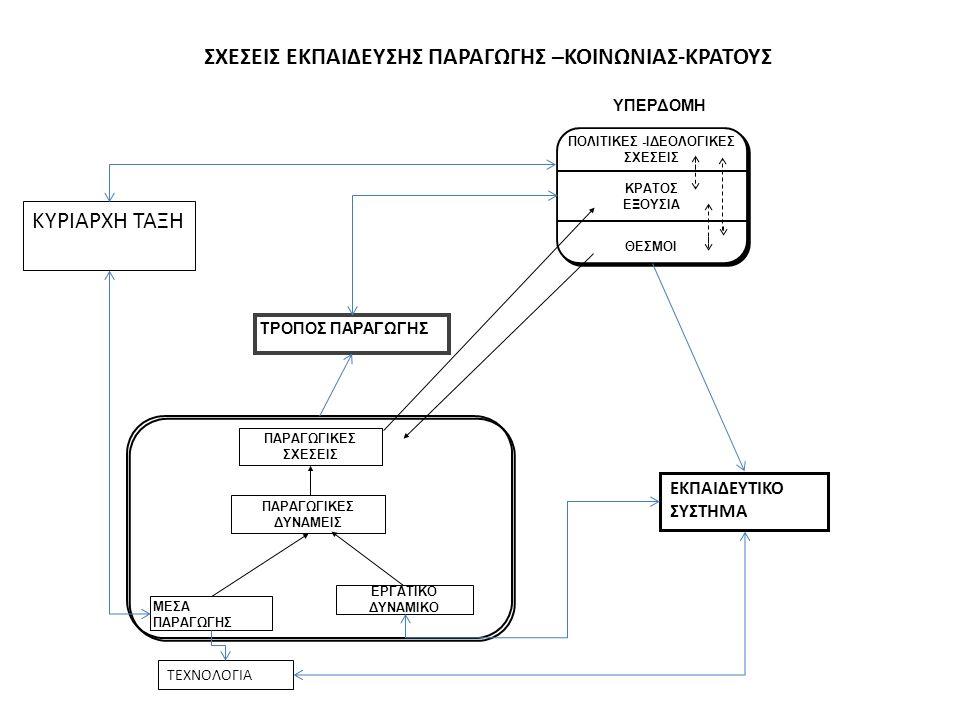 ΘΕΩΡΙΑ ΤΟΥ MINTZBERG Αναφέρεται στην οργανωτική δομή Η δομή είναι σύνολο τρόπων καταμερισμού του οργανωτικού έργου σε καθήκοντα και ο συντονισμός αυτών για την επιτυχία των στόχων Πέντε βασικοί συντονιστικοί μηχανισμοί: 1.Αμοιβαία προσαρμογή 2.Άμεση επίβλεψη 3.Τυποποίηση εργασιακών διαδικασιών, 4.Τυποποίηση εκροών (παραγόμενα προϊόντα) 5.Τυποποίηση προσόντων εργαζομένων (ικανότητες δεξιότητες)