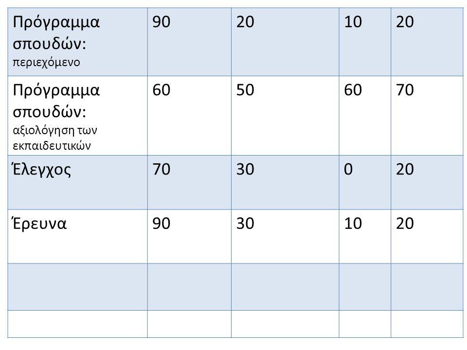 Πρόγραμμα σπουδών: περιεχόμενο 90201020 Πρόγραμμα σπουδών: αξιολόγηση των εκπαιδευτικών 60506070 Έλεγχος7030020 Έρευνα90301020