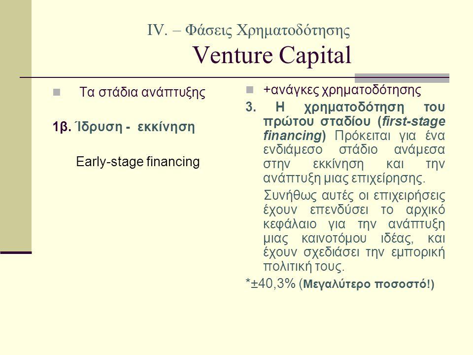 IV. – Φάσεις Χρηματοδότησης Venture Capital +ανάγκες χρηματοδότησης 3.