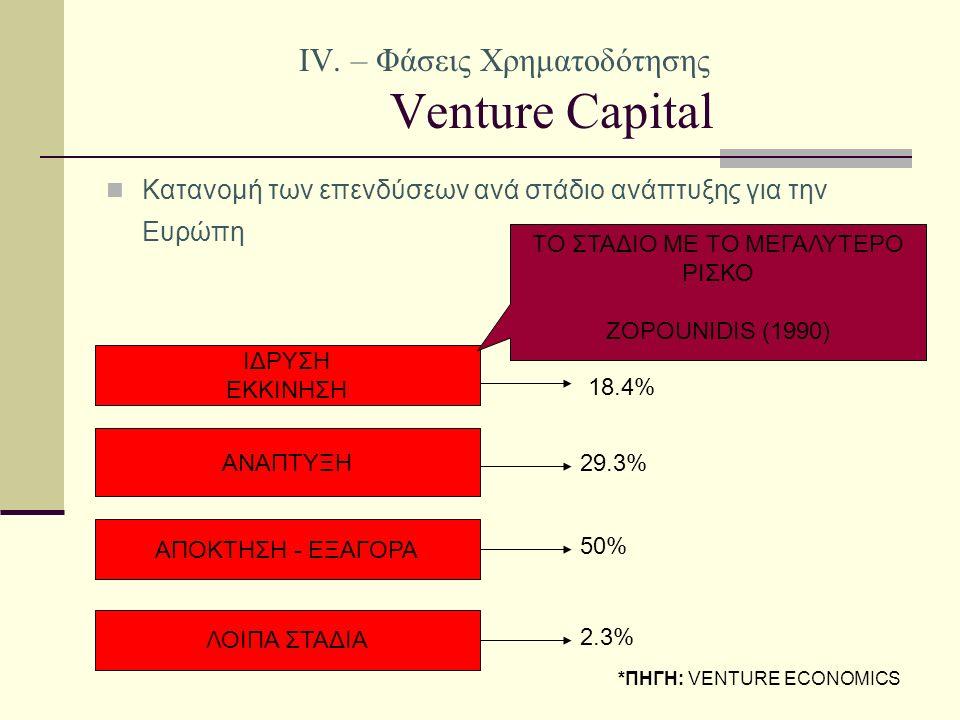IV. – Φάσεις Χρηματοδότησης Venture Capital Κατανομή των επενδύσεων ανά στάδιο ανάπτυξης για την Ευρώπη ΙΔΡΥΣΗ ΕΚΚΙΝΗΣΗ ΑΝΑΠΤΥΞΗ ΑΠΟΚΤΗΣΗ - ΕΞΑΓΟΡΑ 18
