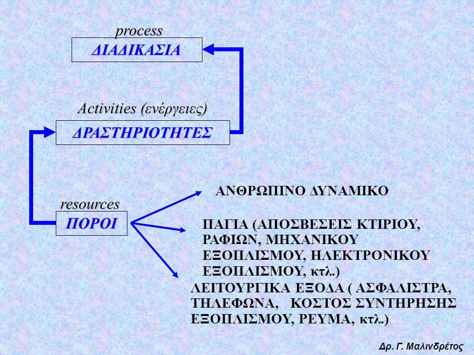ΔΡΑΣΤΗΡΙΟΤΗΤΕΣ ΠΟΡΟΙ ΔΙΑΔΙΚΑΣΙΑ ΠΑΓΙΑ (ΑΠΟΣΒΕΣΕΙΣ ΚΤΙΡΙΟΥ, ΡΑΦΙΩΝ, ΜΗΧΑΝΙΚΟΥ ΕΞΟΠΛΙΣΜΟΥ, ΗΛΕΚΤΡΟΝΙΚΟΥ ΕΞΟΠΛΙΣΜΟΥ, κτλ.) ΑΝΘΡΩΠΙΝΟ ΔΥΝΑΜΙΚΟ ΛΕΙΤΟΥΡΓΙΚΑ ΕΞΟΔΑ ( ΑΣΦΑΛΙΣΤΡΑ, ΤΗΛΕΦΩΝΑ, ΚΟΣΤΟΣ ΣΥΝΤΗΡΗΣΗΣ ΕΞΟΠΛΙΣΜΟΥ, ΡΕΥΜΑ, κτλ.) process Activities (ενέργειες) resources