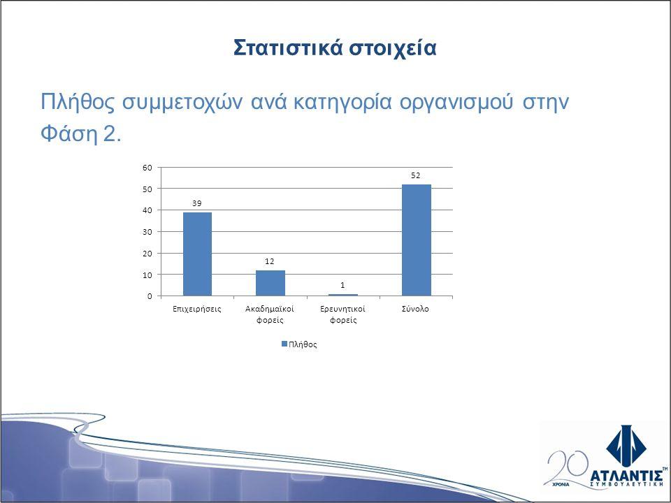Στατιστικά στοιχεία Πλήθος συμμετοχών ανά κατηγορία οργανισμού στην Φάση 2.