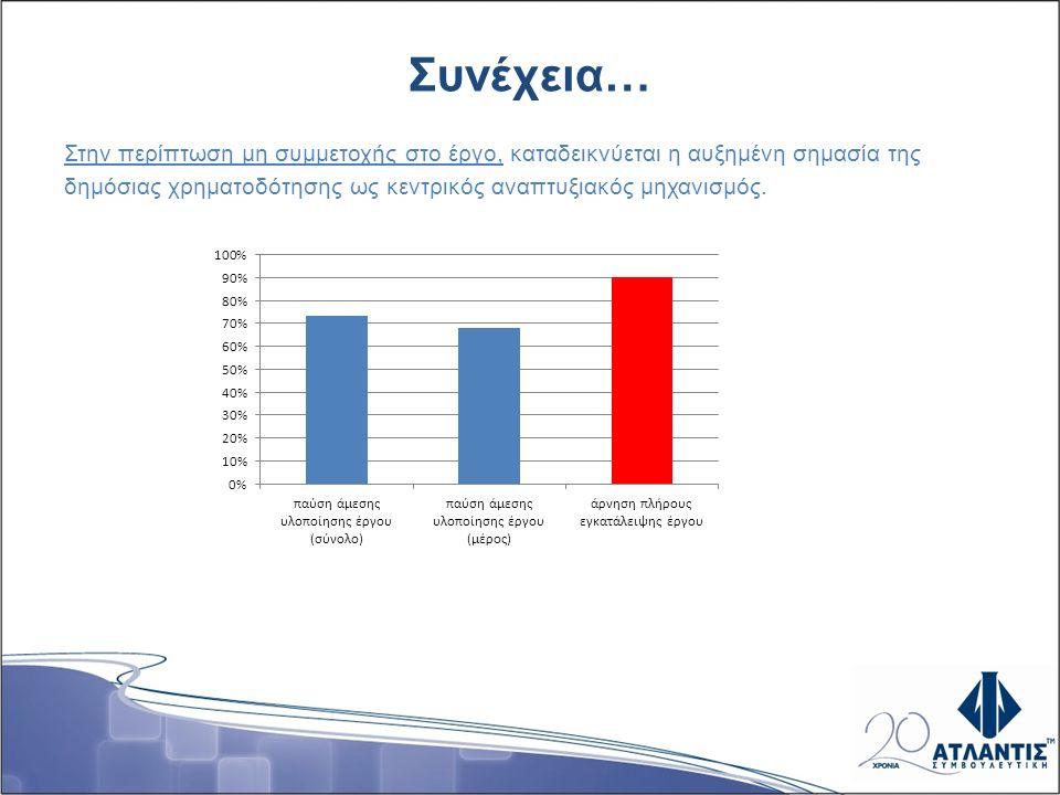Συνέχεια… Στην περίπτωση μη συμμετοχής στο έργο, καταδεικνύεται η αυξημένη σημασία της δημόσιας χρηματοδότησης ως κεντρικός αναπτυξιακός μηχανισμός.