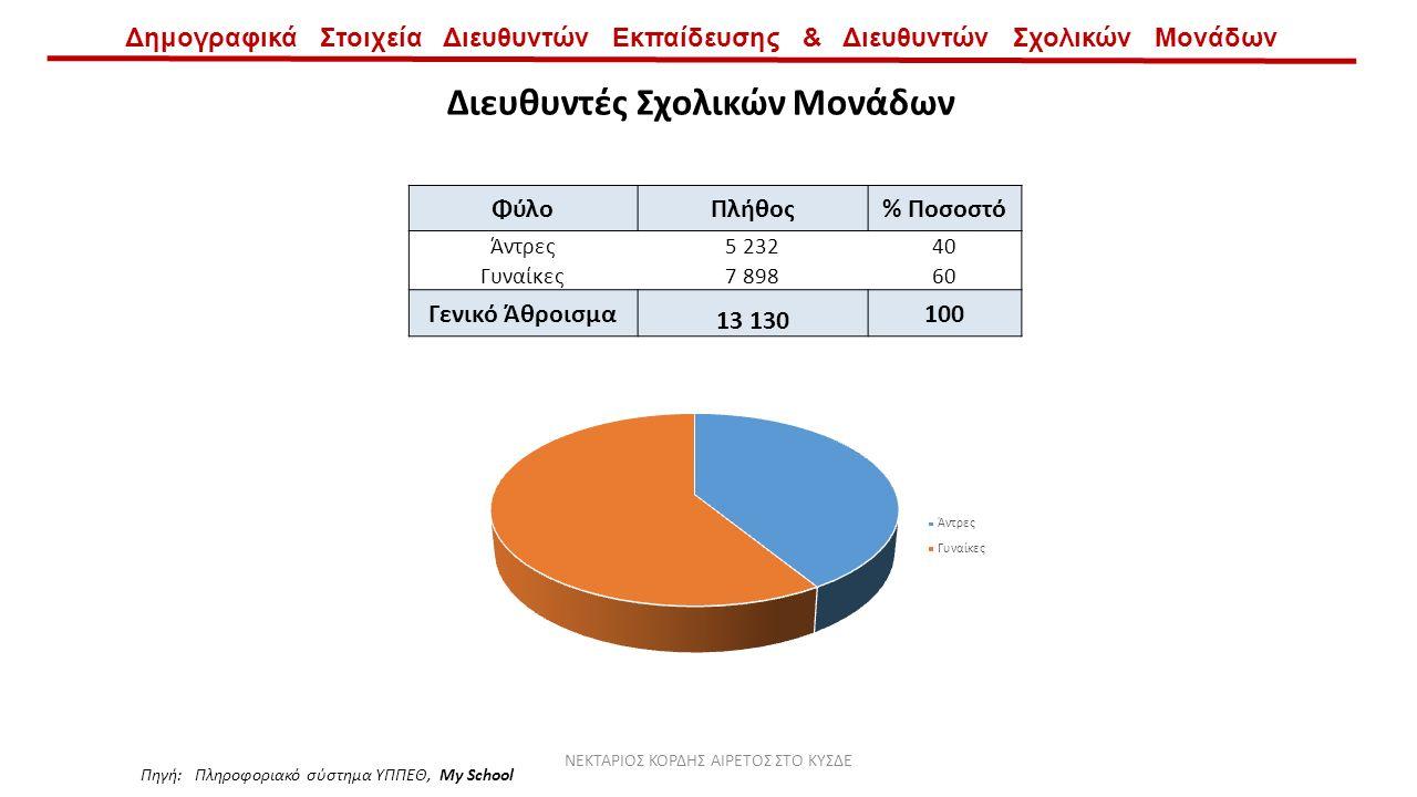 Δημογραφικά Στοιχεία Διευθυντών Εκπαίδευσης & Διευθυντών Σχολικών Μονάδων Διευθυντές Σχολικών Μονάδων ΦύλοΠλήθος% Ποσοστό Άντρες5 23240 Γυναίκες7 89860 Γενικό Άθροισμα 13 130 100 Πηγή: Πληροφοριακό σύστημα ΥΠΠΕΘ, My School ΝΕΚΤΑΡΙΟΣ ΚΟΡΔΗΣ ΑΙΡΕΤΟΣ ΣΤΟ ΚΥΣΔΕ