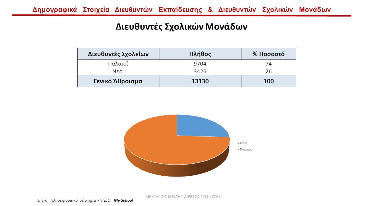 Δημογραφικά Στοιχεία Διευθυντών Εκπαίδευσης & Διευθυντών Σχολικών Μονάδων Διευθυντές ΣχολείωνΠλήθος% Ποσοστό Παλαιοί970474 Νέοι342626 Γενικό Άθροισμα13130100 Διευθυντές Σχολικών Μονάδων Πηγή: Πληροφοριακό σύστημα ΥΠΠΕΘ, My School ΝΕΚΤΑΡΙΟΣ ΚΟΡΔΗΣ ΑΙΡΕΤΟΣ ΣΤΟ ΚΥΣΔΕ
