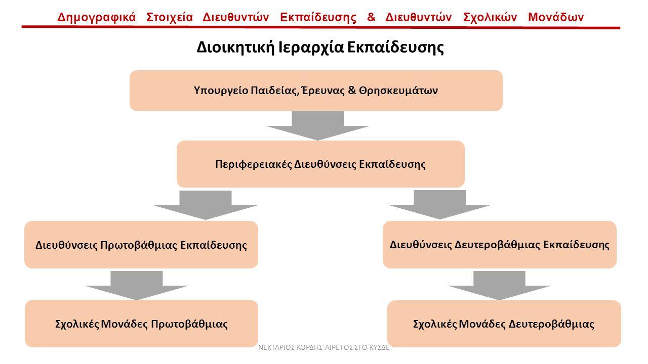 Δημογραφικά Στοιχεία Διευθυντών Εκπαίδευσης & Διευθυντών Σχολικών Μονάδων Διοικητική Ιεραρχία Εκπαίδευσης Υπουργείο Παιδείας, Έρευνας & Θρησκευμάτων Περιφερειακές Διευθύνσεις Εκπαίδευσης Διευθύνσεις Δευτεροβάθμιας Εκπαίδευσης Διευθύνσεις Πρωτοβάθμιας Εκπαίδευσης Σχολικές Μονάδες Πρωτοβάθμιας Σχολικές Μονάδες Δευτεροβάθμιας ΝΕΚΤΑΡΙΟΣ ΚΟΡΔΗΣ ΑΙΡΕΤΟΣ ΣΤΟ ΚΥΣΔΕ