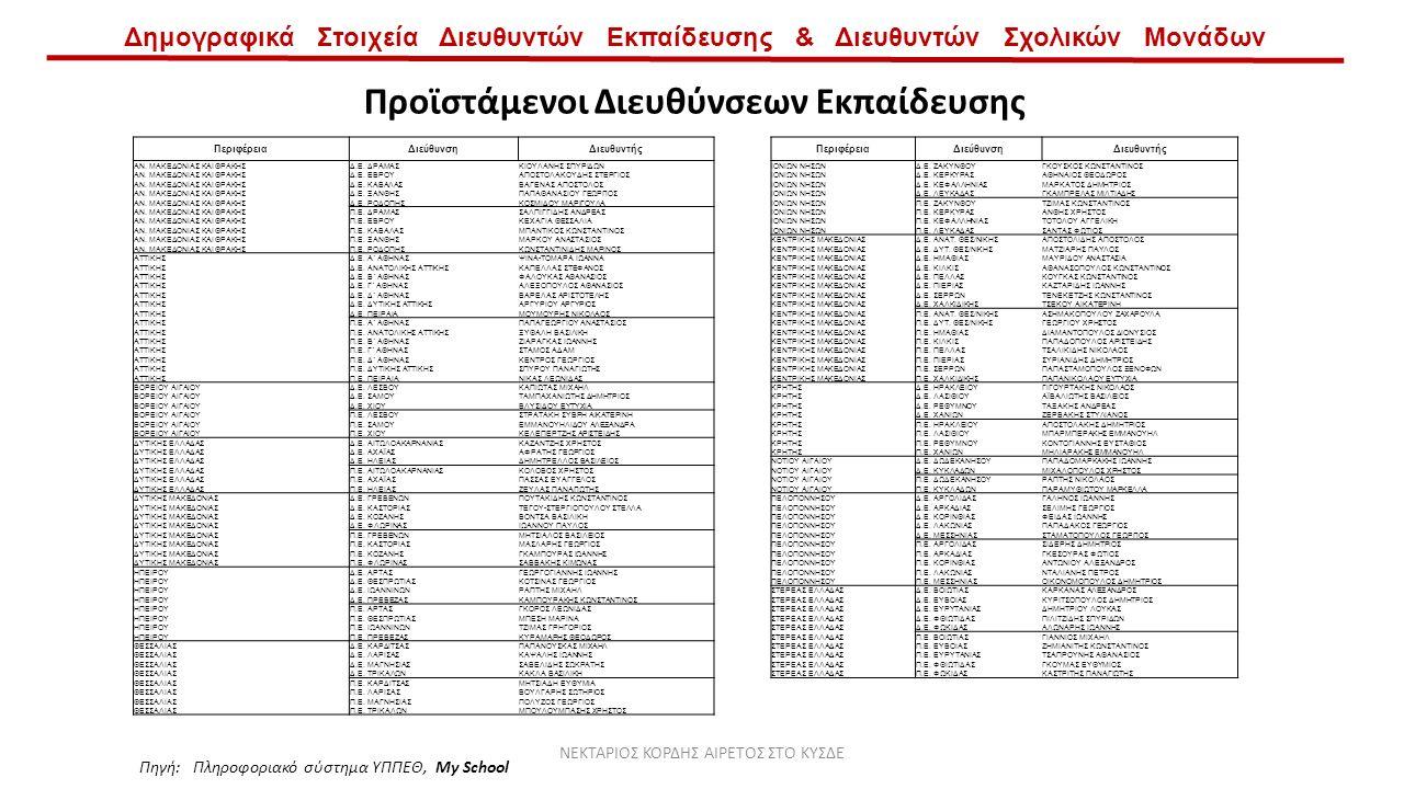 Δημογραφικά Στοιχεία Διευθυντών Εκπαίδευσης & Διευθυντών Σχολικών Μονάδων Προϊστάμενοι Διευθύνσεων Εκπαίδευσης ΦύλοΠλήθος% Ποσοστό Άντρες9885 Γυναίκες1815 Γενικό Άθροισμα116100 Πηγή: Πληροφοριακό σύστημα ΥΠΠΕΘ, My School ΝΕΚΤΑΡΙΟΣ ΚΟΡΔΗΣ ΑΙΡΕΤΟΣ ΣΤΟ ΚΥΣΔΕ