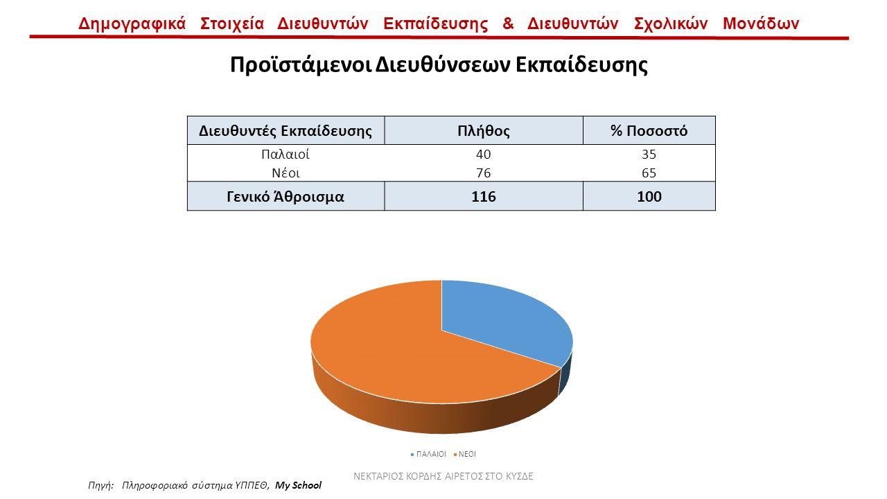 Δημογραφικά Στοιχεία Διευθυντών Εκπαίδευσης & Διευθυντών Σχολικών Μονάδων Προϊστάμενοι Διευθύνσεων Εκπαίδευσης Διευθυντές ΕκπαίδευσηςΠλήθος% Ποσοστό Παλαιοί4035 Νέοι7665 Γενικό Άθροισμα116100 Πηγή: Πληροφοριακό σύστημα ΥΠΠΕΘ, My School ΝΕΚΤΑΡΙΟΣ ΚΟΡΔΗΣ ΑΙΡΕΤΟΣ ΣΤΟ ΚΥΣΔΕ
