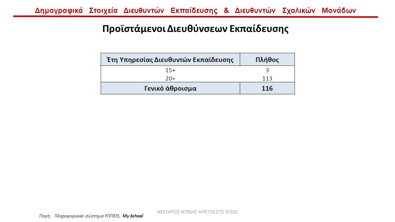 Δημογραφικά Στοιχεία Διευθυντών Εκπαίδευσης & Διευθυντών Σχολικών Μονάδων Προϊστάμενοι Διευθύνσεων Εκπαίδευσης Έτη Υπηρεσίας Διευθυντών ΕκπαίδευσηςΠλήθος 15+3 20+113 Γενικό άθροισμα116 Πηγή: Πληροφοριακό σύστημα ΥΠΠΕΘ, My School ΝΕΚΤΑΡΙΟΣ ΚΟΡΔΗΣ ΑΙΡΕΤΟΣ ΣΤΟ ΚΥΣΔΕ