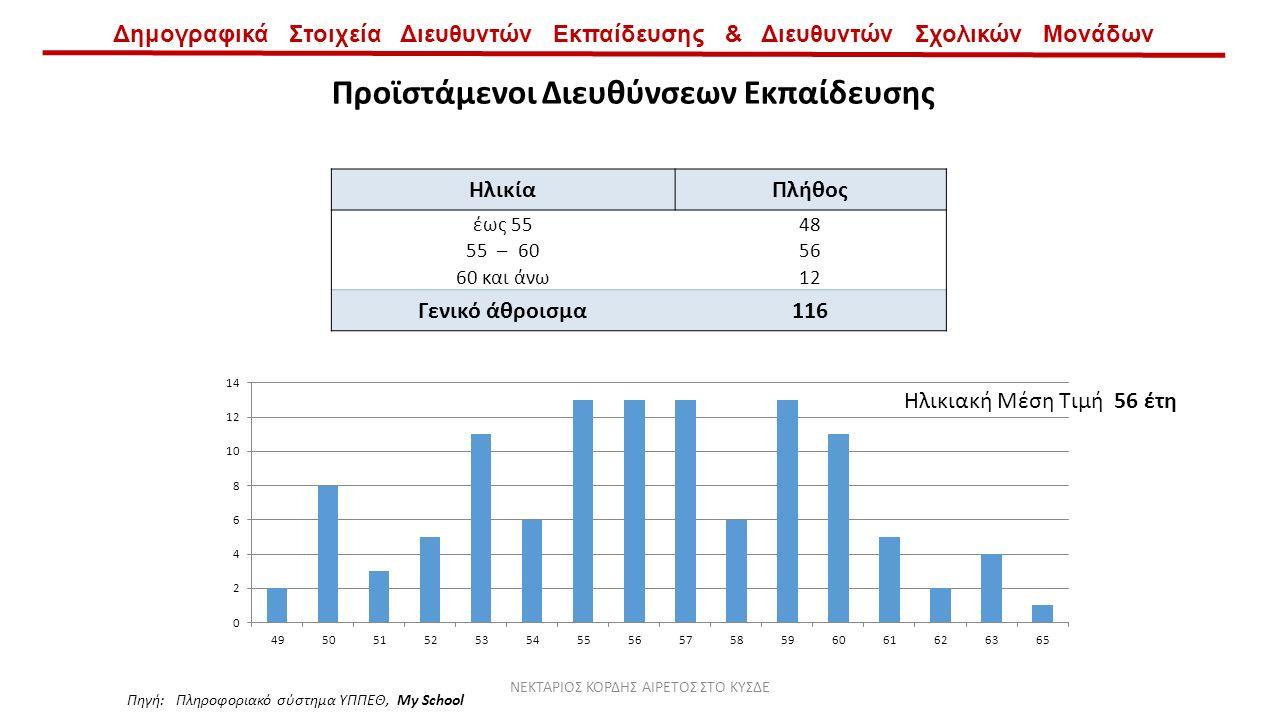 Δημογραφικά Στοιχεία Διευθυντών Εκπαίδευσης & Διευθυντών Σχολικών Μονάδων Προϊστάμενοι Διευθύνσεων Εκπαίδευσης ΗλικίαΠλήθος έως 5548 55 – 6056 60 και άνω12 Γενικό άθροισμα116 Ηλικιακή Μέση Τιμή 56 έτη Πηγή: Πληροφοριακό σύστημα ΥΠΠΕΘ, My School ΝΕΚΤΑΡΙΟΣ ΚΟΡΔΗΣ ΑΙΡΕΤΟΣ ΣΤΟ ΚΥΣΔΕ