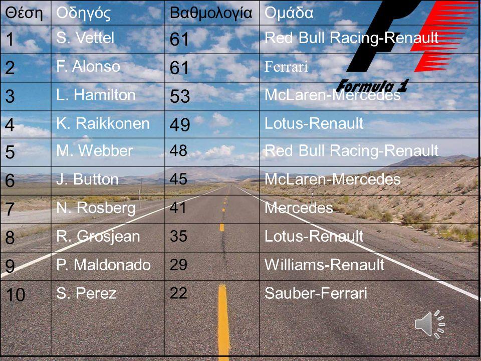 ΘέσηΟδηγόςΒαθμολογίαΟμάδα 1 S. Vettel 61 Red Bull Racing-Renault 2 F. Alonso 61 Ferrari 3 L. Hamilton 53 McLaren-Mercedes 4 K. Raikkonen 49 Lotus-Rena