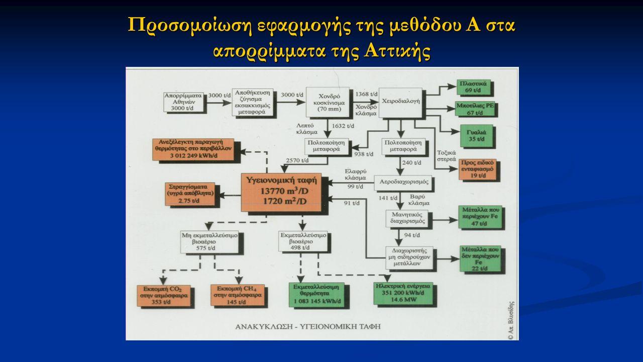 Προσομοίωση εφαρμογής της μεθόδου Α στα απορρίμματα της Αττικής