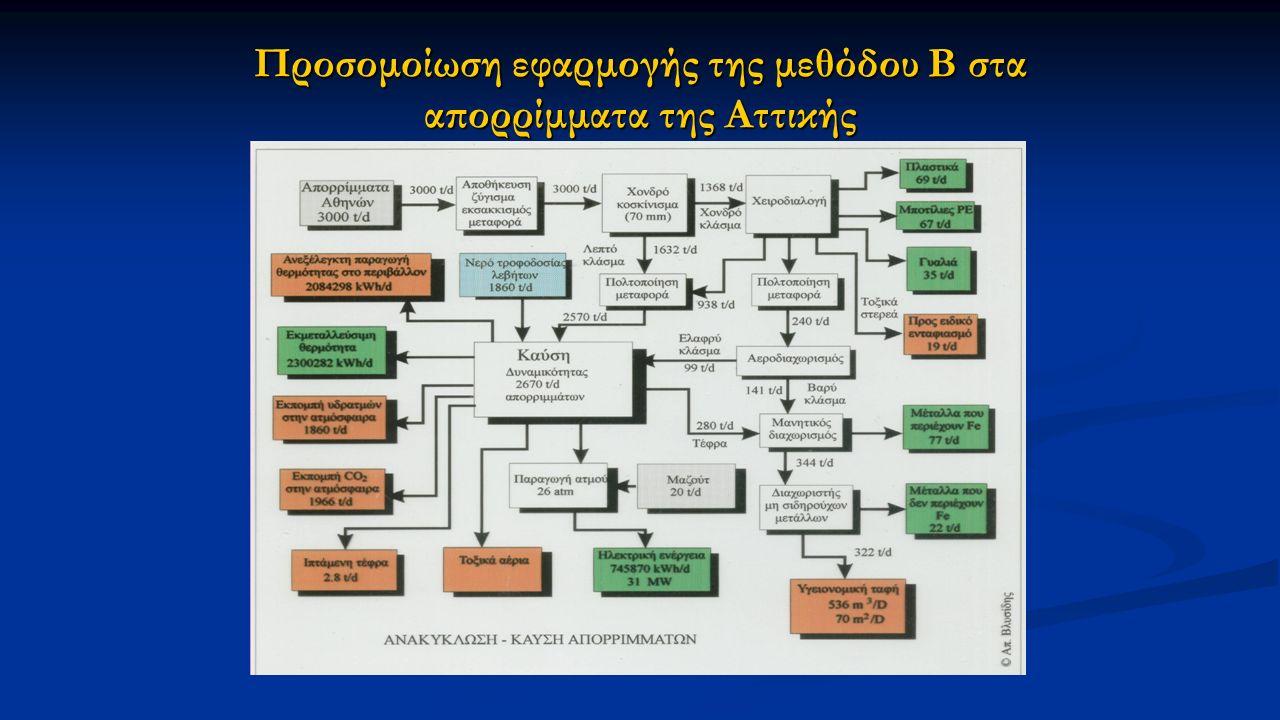 Προσομοίωση εφαρμογής της μεθόδου Β στα απορρίμματα της Αττικής