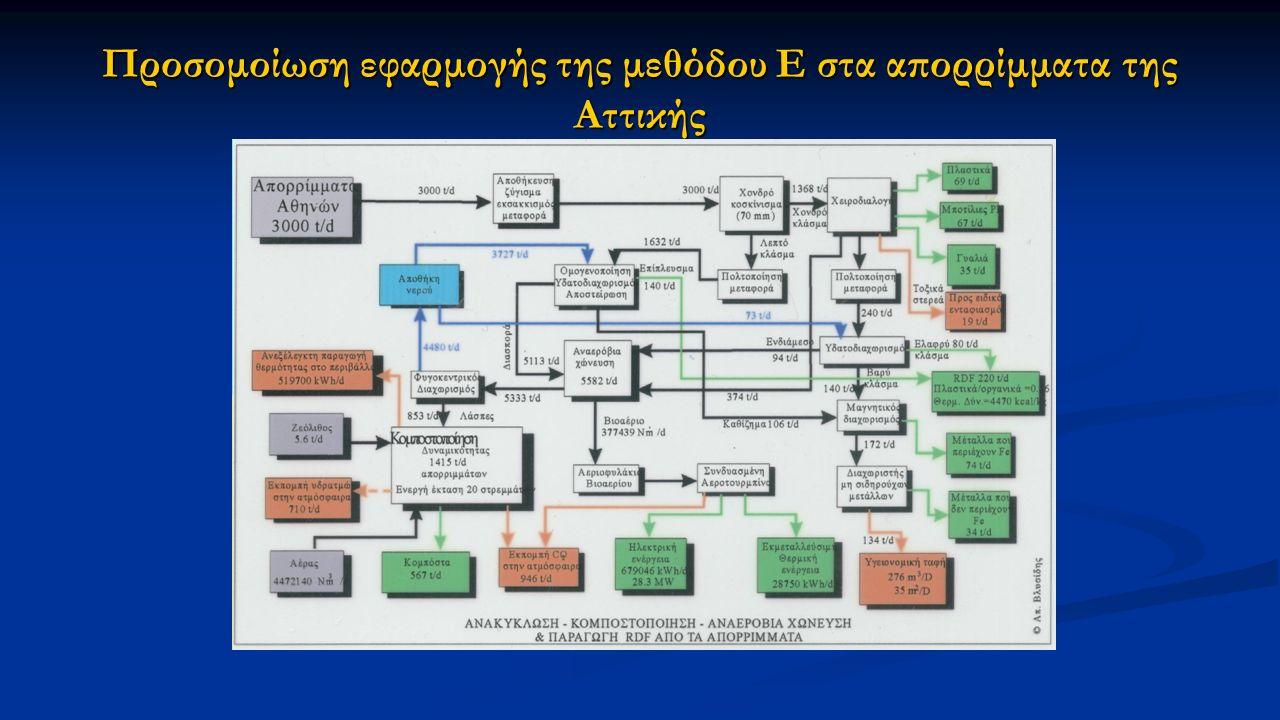 Προσομοίωση εφαρμογής της μεθόδου Ε στα απορρίμματα της Αττικής