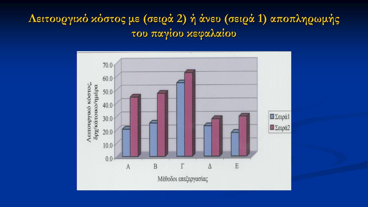 Λειτουργικό κόστος με (σειρά 2) ή άνευ (σειρά 1) αποπληρωμής του παγίου κεφαλαίου