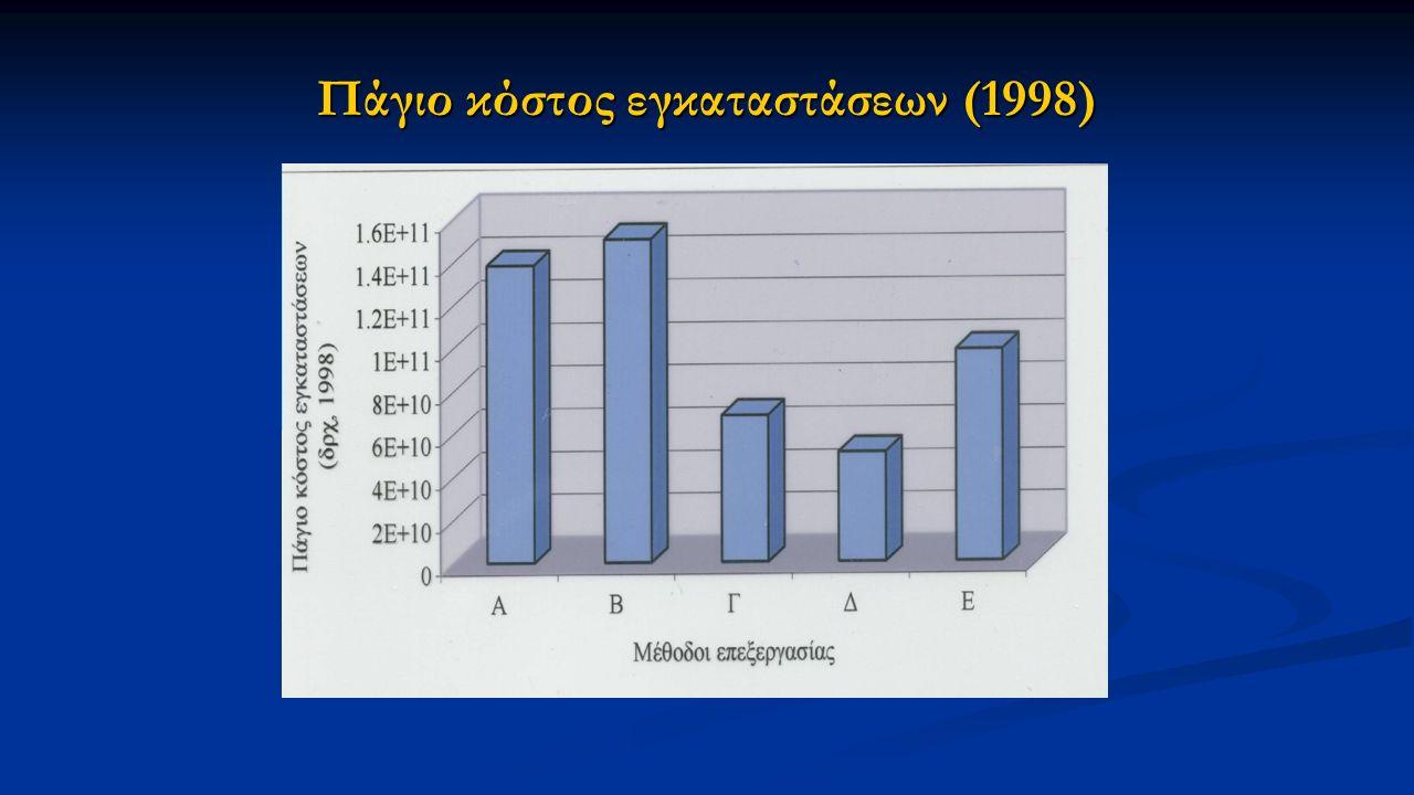 Πάγιο κόστος εγκαταστάσεων (1998)
