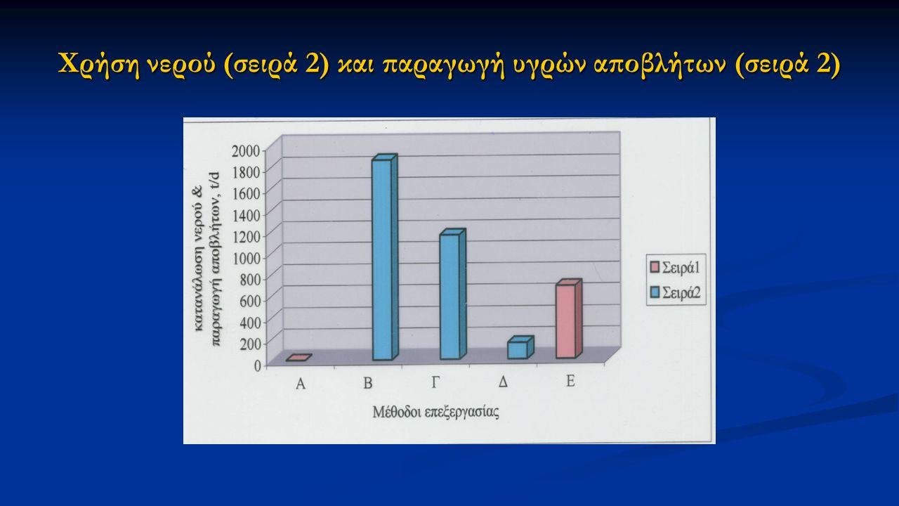 Χρήση νερού (σειρά 2) και παραγωγή υγρών αποβλήτων (σειρά 2)