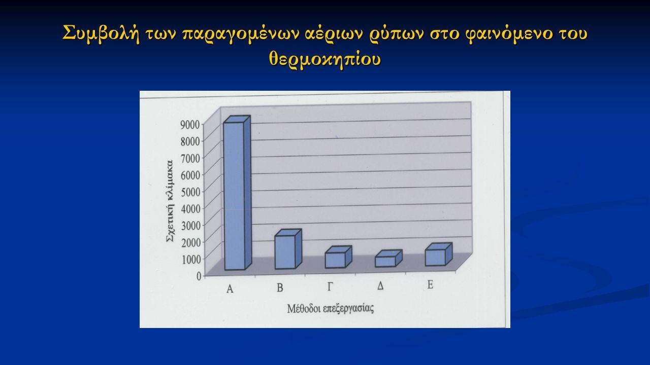 Συμβολή των παραγομένων αέριων ρύπων στο φαινόμενο του θερμοκηπίου