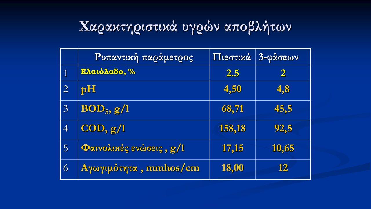 Χαρακτηριστικά υγρών αποβλήτων Ρυπαντική παράμετρος Πιεστικά 3-φάσεων 1 Ελαιόλαδο, % 2.52 2pH4,504,8 3 BOD 5, g/l 68,7145,5 4 COD, g/l 158,1892,5 5 Φα