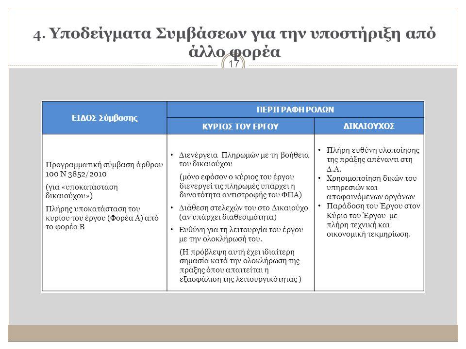 4. Υποδείγματα Συμβάσεων για την υποστήριξη από άλλο φορέα 17 ΕΙΔΟΣ Σύμβασης ΠΕΡΙΓΡΑΦΗ ΡΟΛΩΝ ΚΥΡΙΟΣ ΤΟΥ ΕΡΓΟΥ ΔΙΚΑΙΟΥΧΟΣ Προγραμματική σύμβαση άρθρου