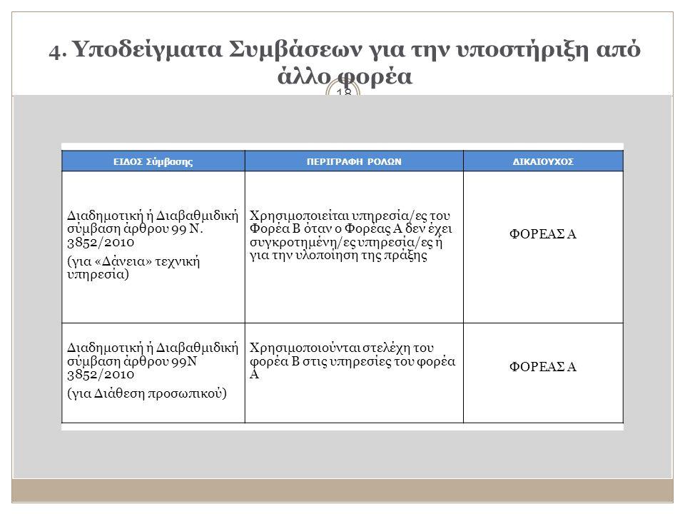 4. Υποδείγματα Συμβάσεων για την υποστήριξη από άλλο φορέα 18 ΕΙΔΟΣ ΣύμβασηςΠΕΡΙΓΡΑΦΗ ΡΟΛΩΝΔΙΚΑΙΟΥΧΟΣ Διαδημοτική ή Διαβαθμιδική σύμβαση άρθρου 99 Ν.