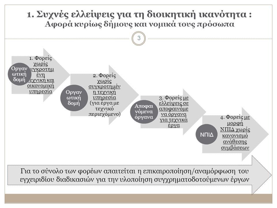 1. Συχνές ελλείψεις για τη διοικητική ικανότητα : Αφορά κυρίως δήμους και νομικά τους πρόσωπα 3 2.