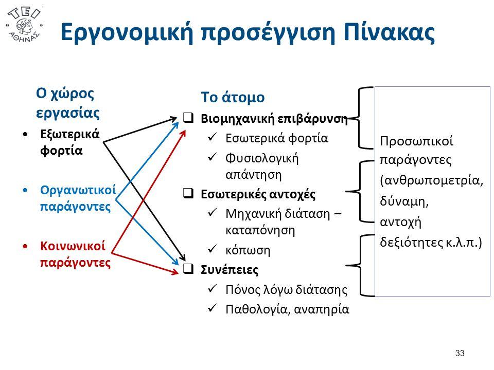 Εργονομική προσέγγιση Πίνακας 33 Ο χώρος εργασίας Εξωτερικά φορτία Οργανωτικοί παράγοντες Κοινωνικοί παράγοντες Το άτομο  Βιομηχανική επιβάρυνση Εσωτ