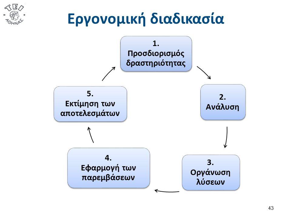 Εργονομική διαδικασία 43 1. Προσδιορισμός δραστηριότητας 2. Ανάλυση 3. Οργάνωση λύσεων 4. Εφαρμογή των παρεμβάσεων 5. Εκτίμηση των αποτελεσμάτων