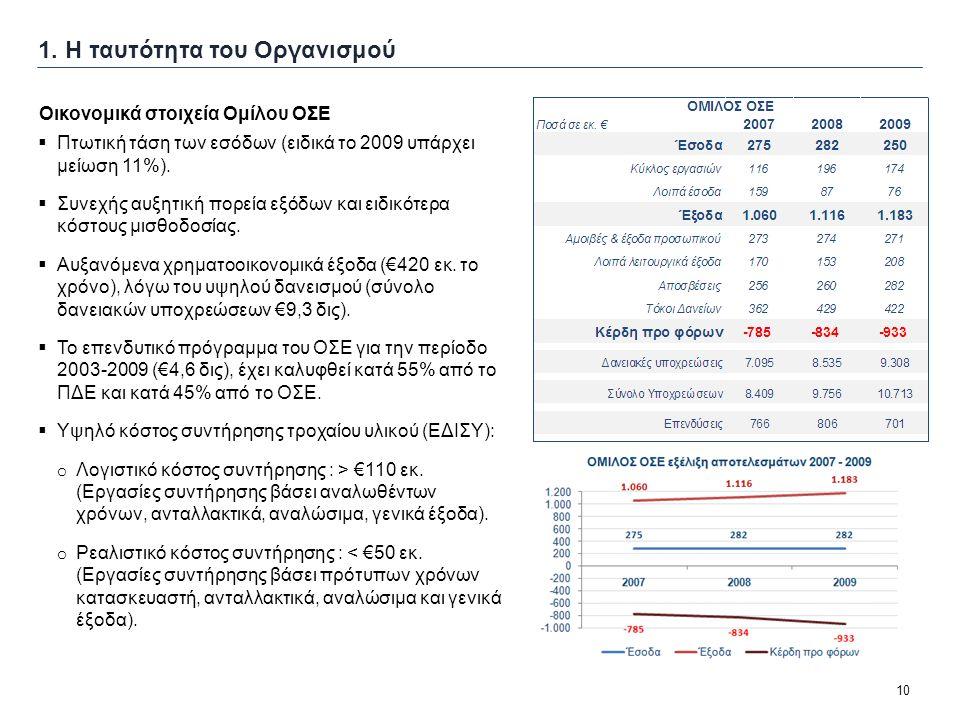 10 1. Η ταυτότητα του Οργανισμού  Πτωτική τάση των εσόδων (ειδικά το 2009 υπάρχει μείωση 11%).  Συνεχής αυξητική πορεία εξόδων και ειδικότερα κόστου