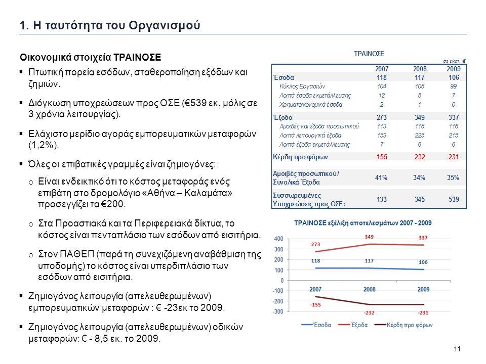 11 1. Η ταυτότητα του Οργανισμού  Πτωτική πορεία εσόδων, σταθεροποίηση εξόδων και ζημιών.  Διόγκωση υποχρεώσεων προς ΟΣΕ (€539 εκ. μόλις σε 3 χρόνια