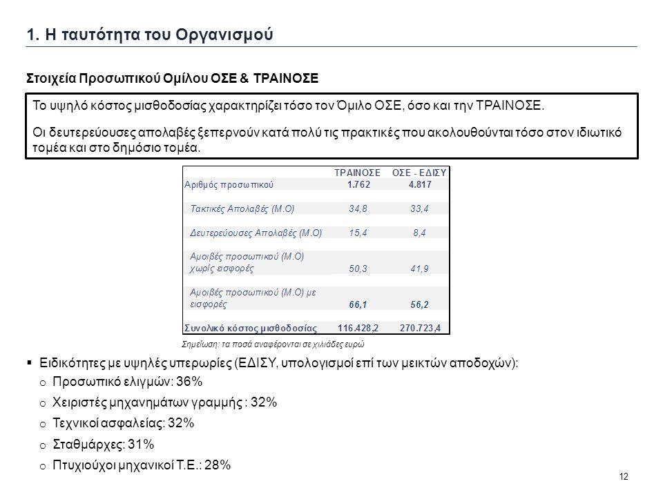 12  Ειδικότητες με υψηλές υπερωρίες (ΕΔΙΣΥ, υπολογισμοί επί των μεικτών αποδοχών): o Προσωπικό ελιγμών: 36% o Χειριστές μηχανημάτων γραμμής : 32% o Τ