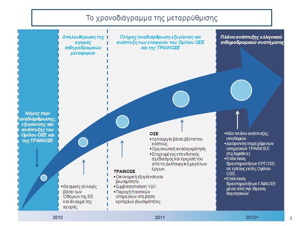 Το χρονοδιάγραμμα της μεταρρύθμισης 2
