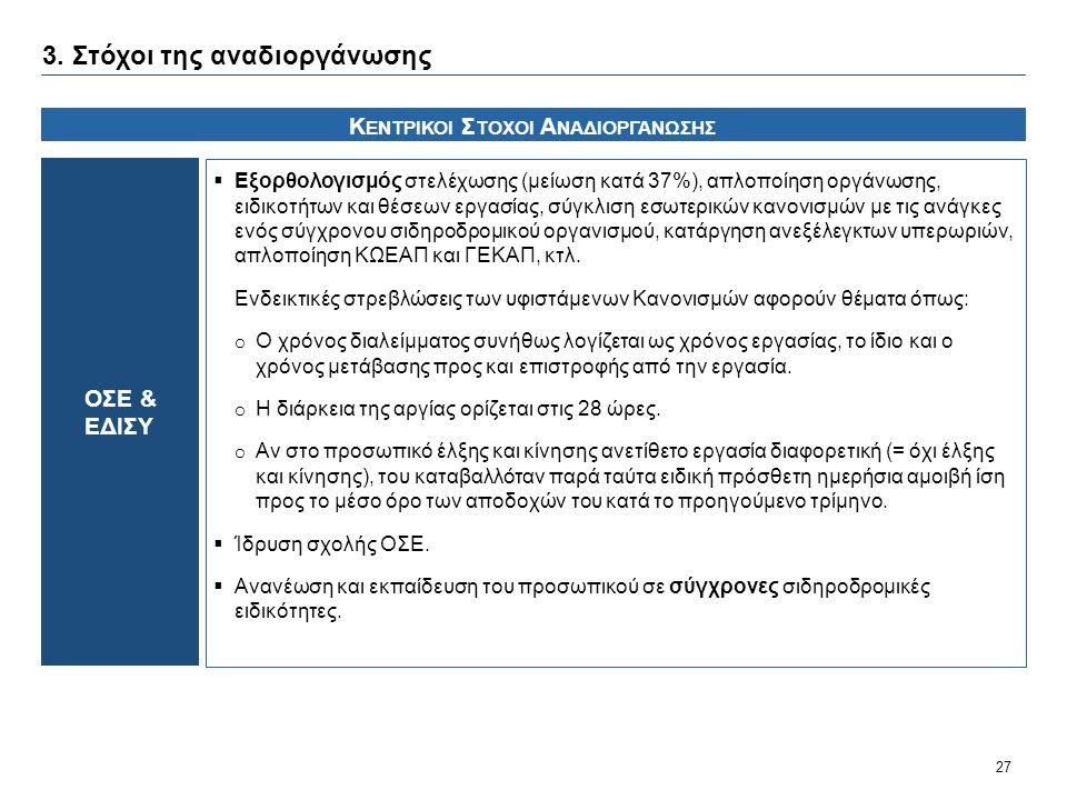 27 ΟΣΕ & ΕΔΙΣΥ Κ ΕΝΤΡΙΚΟΙ Σ ΤΟΧΟΙ Α ΝΑΔΙΟΡΓΑΝΩΣΗΣ  Εξορθολογισμός στελέχωσης (μείωση κατά 37%), απλοποίηση οργάνωσης, ειδικοτήτων και θέσεων εργασίας