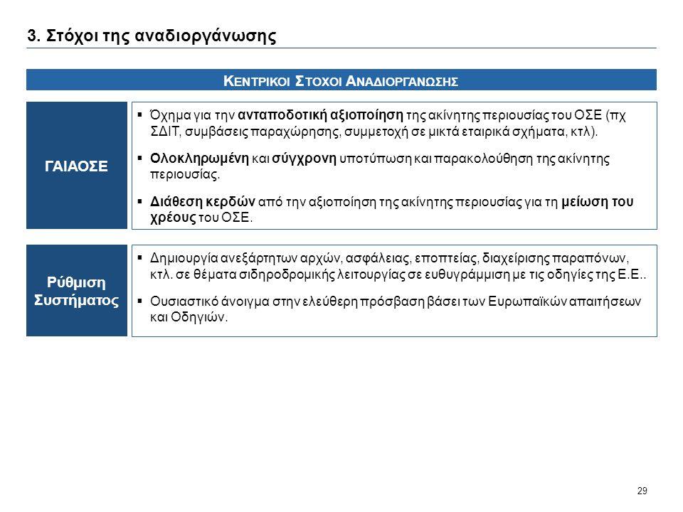 29 ΓΑΙΑΟΣΕ  Όχημα για την ανταποδοτική αξιοποίηση της ακίνητης περιουσίας του ΟΣΕ (πχ ΣΔΙΤ, συμβάσεις παραχώρησης, συμμετοχή σε μικτά εταιρικά σχήματ