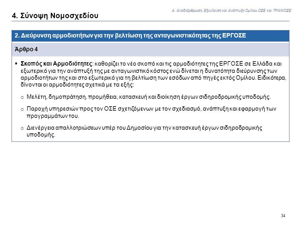 34 4. Σύνοψη Νομοσχεδίου 2. Διεύρυνση αρμοδιοτήτων για την βελτίωση της ανταγωνιστικότητας της ΕΡΓΟΣΕ Άρθρο 4  Σκοπός και Αρμοδιότητες: καθορίζει το