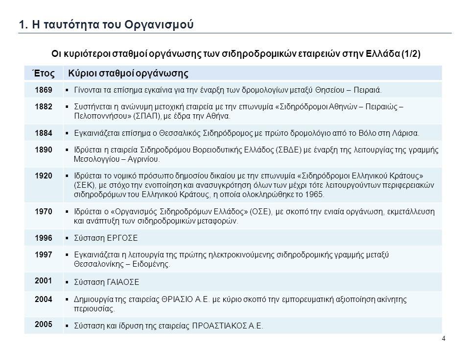 4 1. Η ταυτότητα του Οργανισμού Οι κυριότεροι σταθμοί οργάνωσης των σιδηροδρομικών εταιρειών στην Ελλάδα (1/2) ΈτοςΚύριοι σταθμοί οργάνωσης 1869  Γίν
